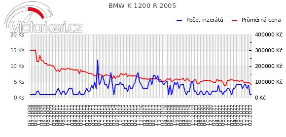 BMW K 1200 R 2005
