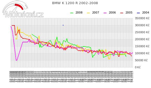 BMW K 1200 R 2002-2008