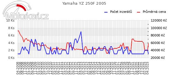Yamaha YZ 250F 2005