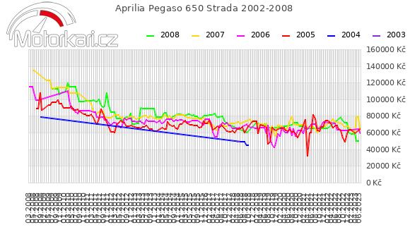 Aprilia Pegaso 650 Strada 2002-2008