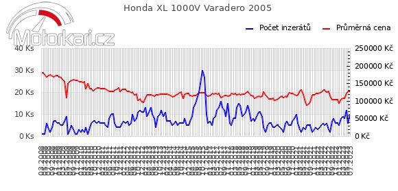 Honda XL 1000V Varadero 2005