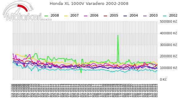 Honda XL 1000V Varadero 2002-2008