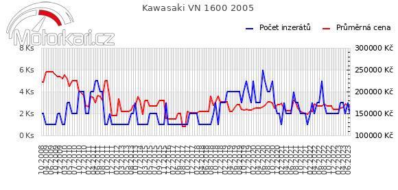 Kawasaki VN 1600 2005