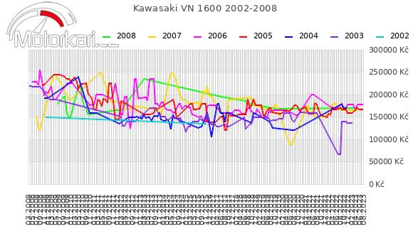 Kawasaki VN 1600 2002-2008