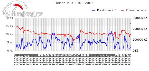 Honda VTX 1300 2005