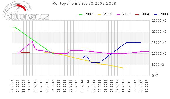 Kentoya Twinshot 50 2002-2008