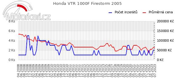 Honda VTR 1000F Firestorm 2005