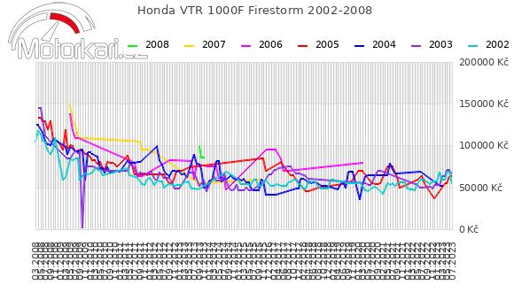 Honda VTR 1000F Firestorm 2002-2008
