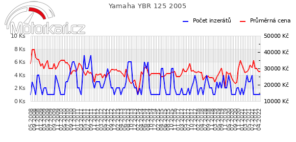 Yamaha YBR 125 2005