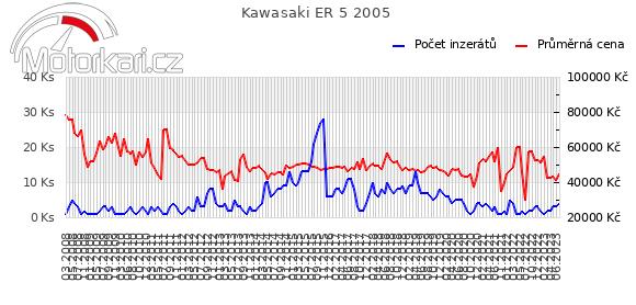 Kawasaki ER 5 2005