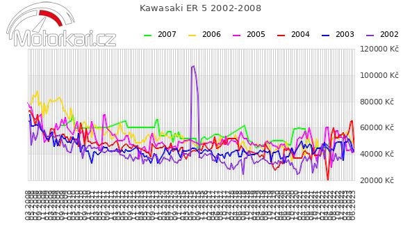 Kawasaki ER 5 2002-2008