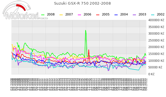 Suzuki GSX-R 750 2002-2008
