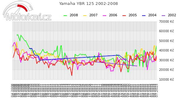 Yamaha YBR 125 2002-2008