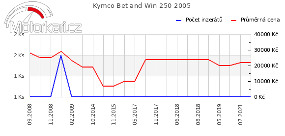 Kymco Bet and Win 250 2005