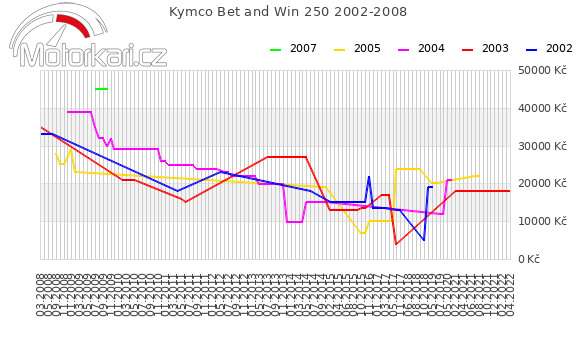 Kymco Bet and Win 250 2002-2008
