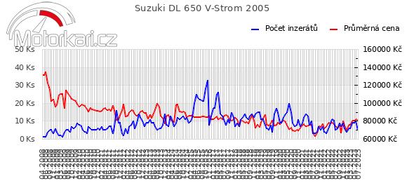 Suzuki DL 650 V-Strom 2005