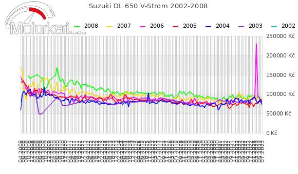 Suzuki DL 650 V-Strom 2002-2008