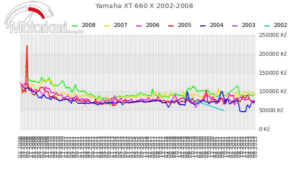 Yamaha XT 660 X 2002-2008
