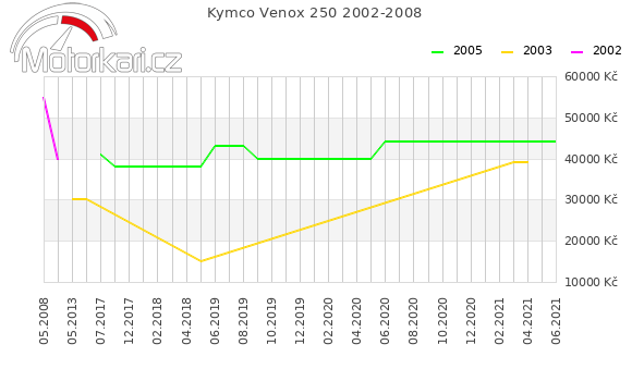 Kymco Venox 250 2002-2008