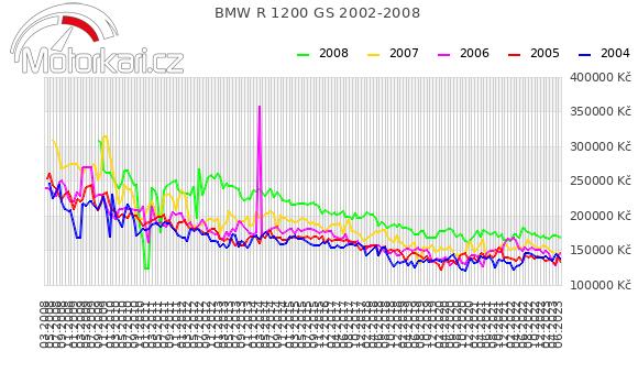 BMW R 1200 GS 2002-2008