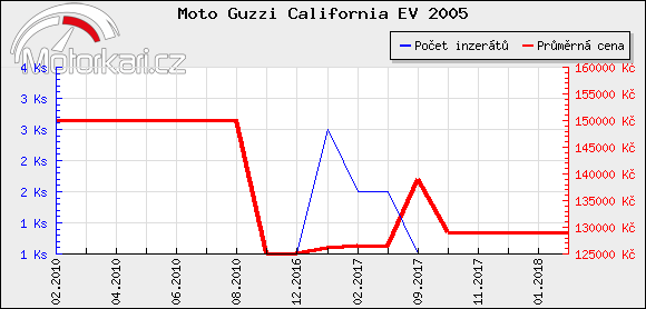 Moto Guzzi California EV 2005