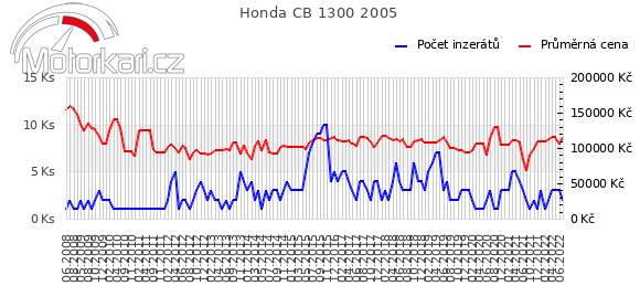 Honda CB 1300 2005