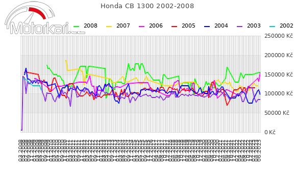Honda CB 1300 2002-2008