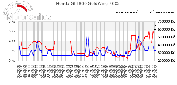 Honda GL1800 GoldWing 2005