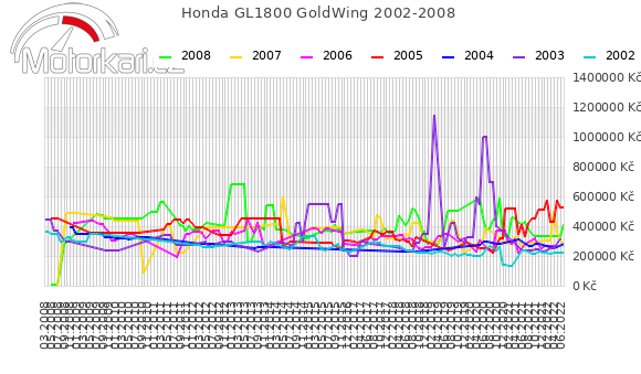 Honda GL1800 GoldWing 2002-2008