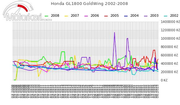 Honda GL1800 GoldWing 2002-2008