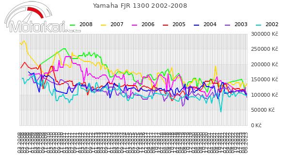 Yamaha FJR 1300 2002-2008