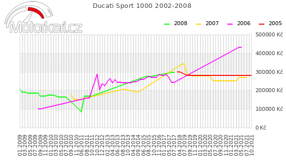 Ducati Sport 1000 2002-2008