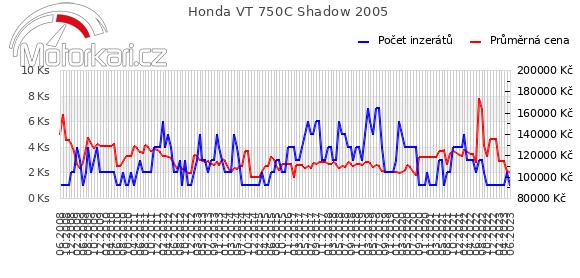Honda VT 750C Shadow 2005