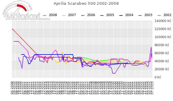 Aprilia Scarabeo 500 2002-2008