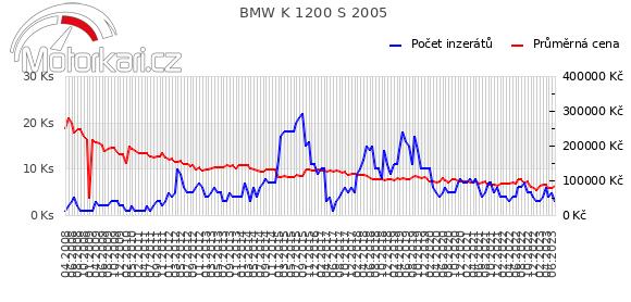 BMW K 1200 S 2005