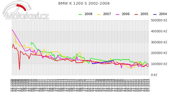 BMW K 1200 S 2002-2008