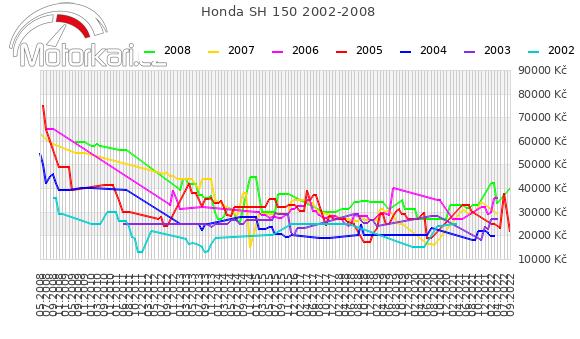 Honda SH 150 2002-2008
