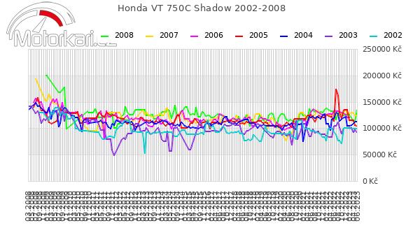 Honda VT 750C Shadow 2002-2008