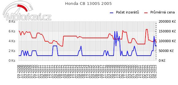 Honda CB 1300S 2005