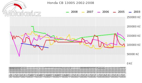 Honda CB 1300S 2002-2008