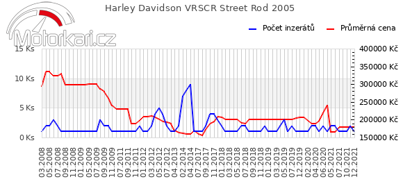 Harley Davidson VRSCR Street Rod 2005