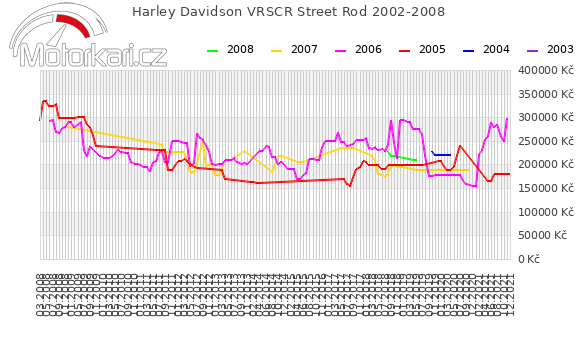 Harley Davidson VRSCR Street Rod 2002-2008