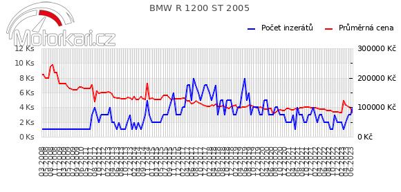 BMW R 1200 ST 2005