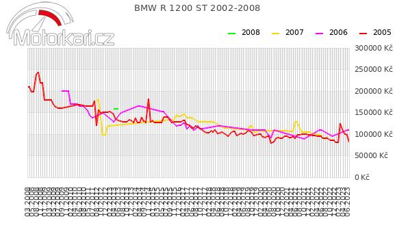 BMW R 1200 ST 2002-2008