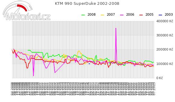 KTM 990 SuperDuke 2002-2008
