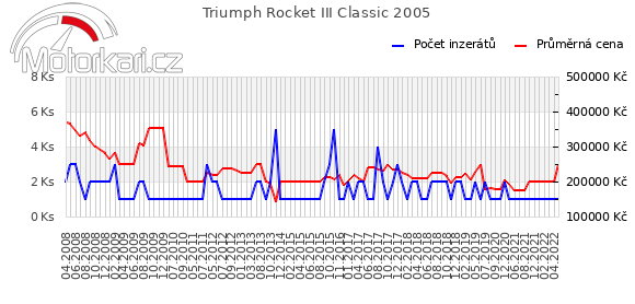 Triumph Rocket III Classic 2005