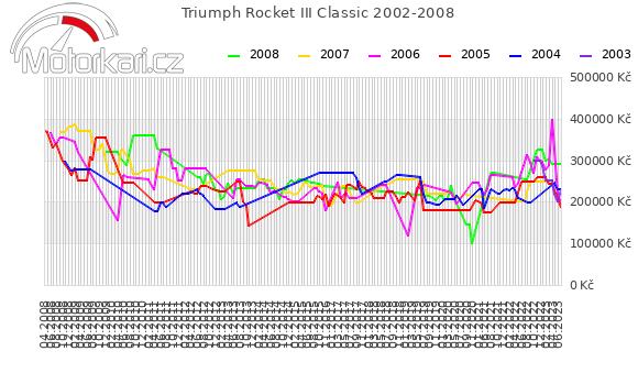 Triumph Rocket III Classic 2002-2008