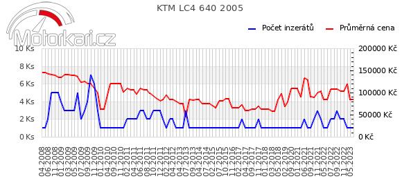 KTM LC4 640 2005