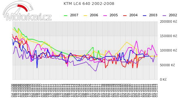 KTM LC4 640 2002-2008