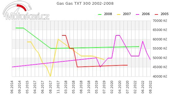Gas Gas TXT 300 2002-2008
